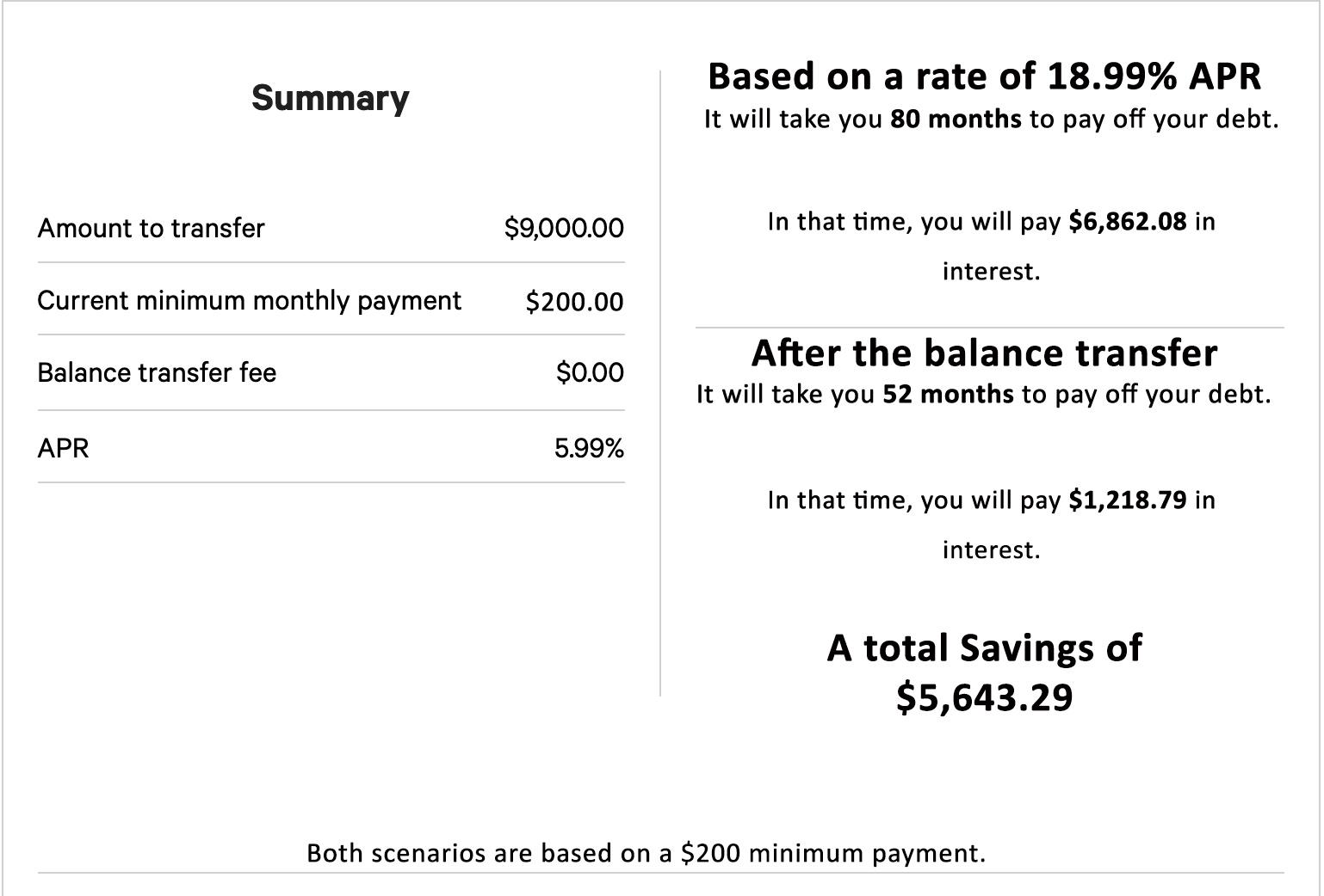 Balance Transfer Summary